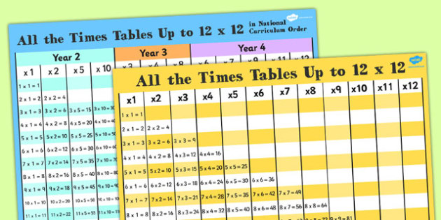 Times Tables Grids Pack - times tables, multiply, grids, pack