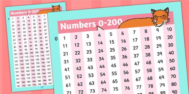Large Numbers 0-200 Poster - Posters, Displays, Display, Visual