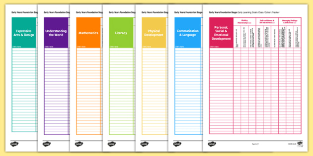 EYFS ELGs Cohort Tracker - personal, social, emotion, development