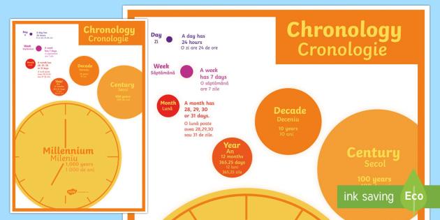 Chronology Large Display Poster English/Romanian - Chronology Large Display Poster - display, poster, theme, images,Romanian-translation