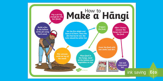 How to Make a Hāngi Display Poster - Maori Culture and Traditions, hangi, kai, food, underground, oven, pit, soil, cook.