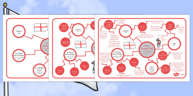 St George's Day Concept Maps Arabic Translation - arabic, concept map, mind map, St George's concept map