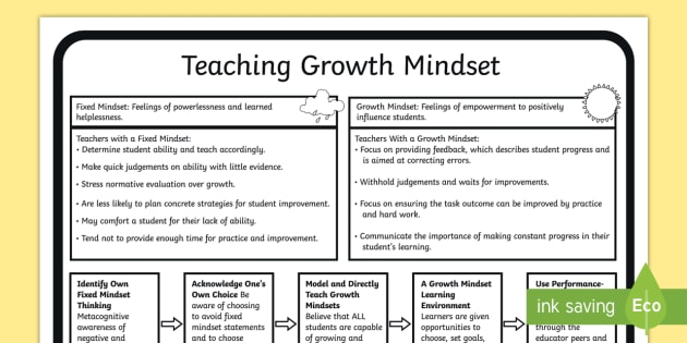 Teaching Growth Mindset Display Posters - growth mindset, teacher, display, poster, teaching tool