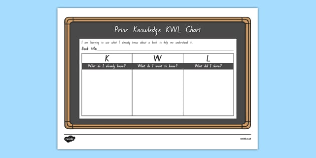 Prior Knowledge KWL Grid