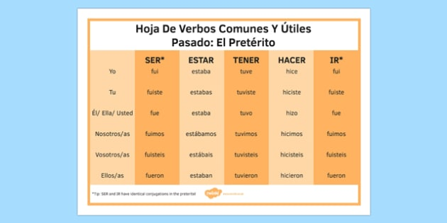 Preterite Tense Common and Useful Spanish Verbs Mat