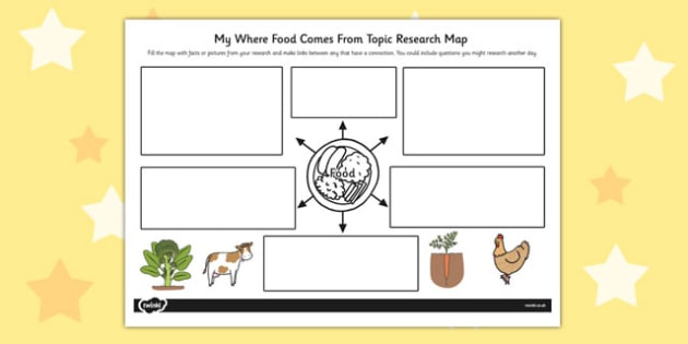 Where Food Comes From Topic Research Map - research map, food