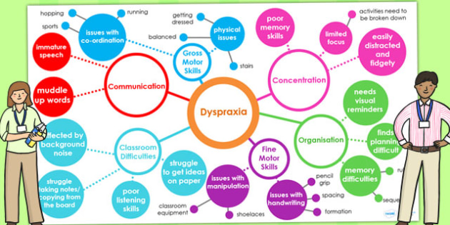 Dyspraxia Interactive Mind Map PowerPoint - SEN, SEN min map