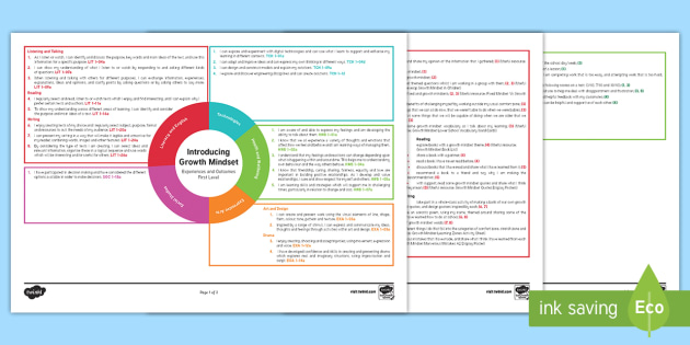 Introducing Growth Mindset CfE IDL Topic Web - Planner, plan, planning, overview, cross-curricular, 1st level,Scottish