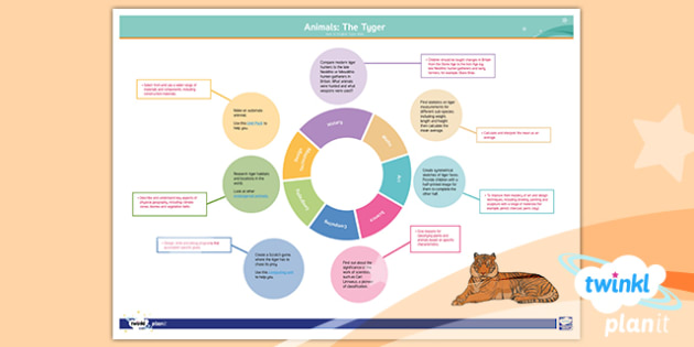 PlanIt Y6 Animals: The Tyger Topic Web - PlanIt, Y6, year 6, kS2, juniors, english, literacy, william blake, poetry, tyger, tiger, animals, p