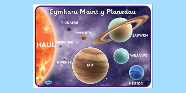 Poster Lluniau Manwl Maint y Planedau
