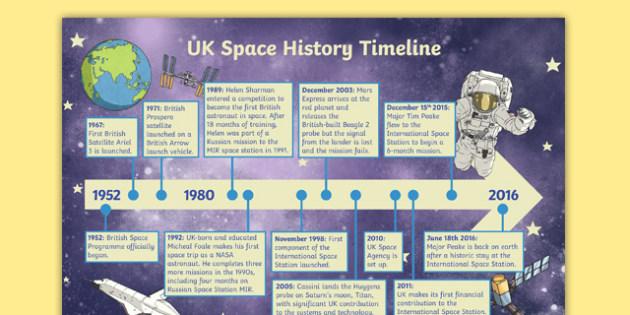 Tim Peake UK Space History Timeline - tim peake, uk, space, history, timeline