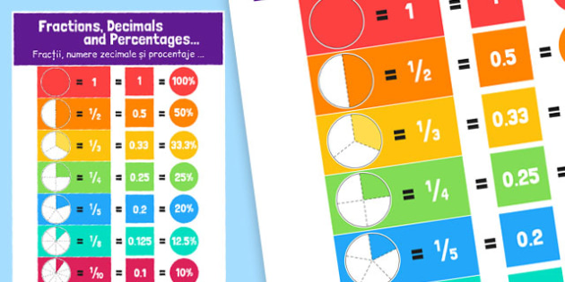 Fractions Decimals and Equivalents Display Poster Romanian Translation - romanian, displays