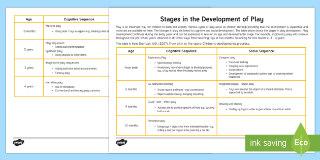 Stages In The Development Of Play Information Sheet - develop
