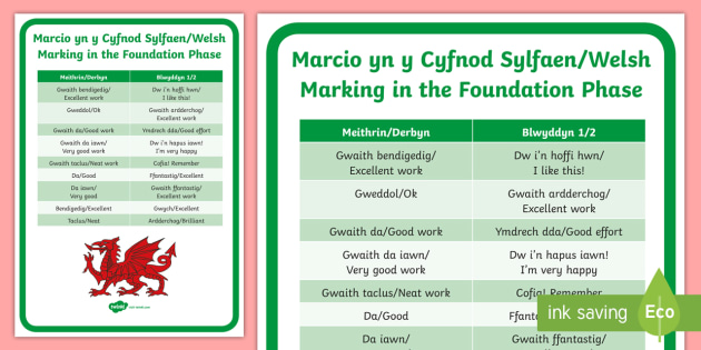 Incidental Welsh Marking in the Foundation Phase Display Poster - Welsh Language Pattern Themed Resources, Marking, Oracy, Praise, Welsh