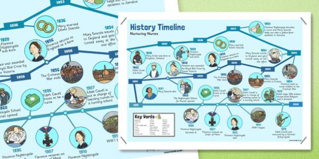 Nurturing Nurses Timeline Display Poster - timeline, poster, display, nurses, health, help