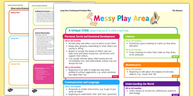Messy Play Continuous Provision Plan Posters Nursery FS1 - continuous provision
