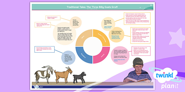PlanIt Y4 Traditional Tales: The Three Billy Goats Gruff Topic Web
