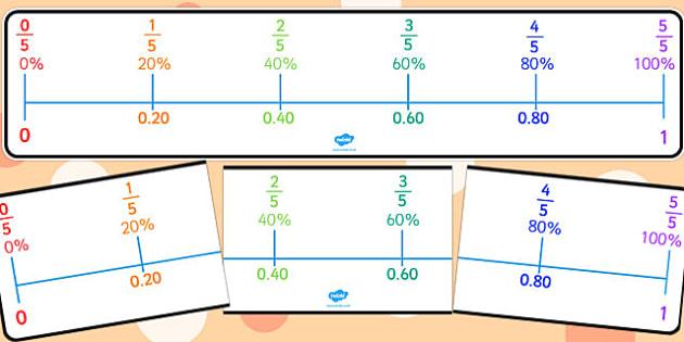 Percentages, Decimals and Fractions Number Line Fifths - number line