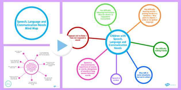 Speech, Language and Communication Needs Mind Map PowerPoint - speech, language, mind map