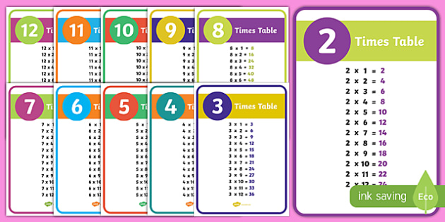 Times Tables Display Posters - cfe, curriculum for excellence, display poster, display, posters, times table, times tables