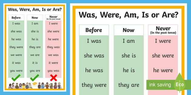 Was, Were, Am, Is, Are Poster -