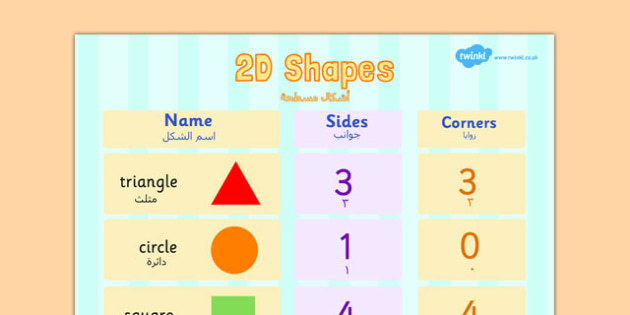 2D Shapes Properties Poster Arabic Translation - arabic, 2d shapes, properties, poster, display