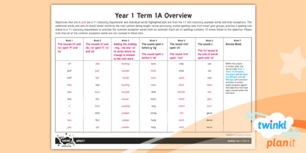 Year 1 Term 1A Overview