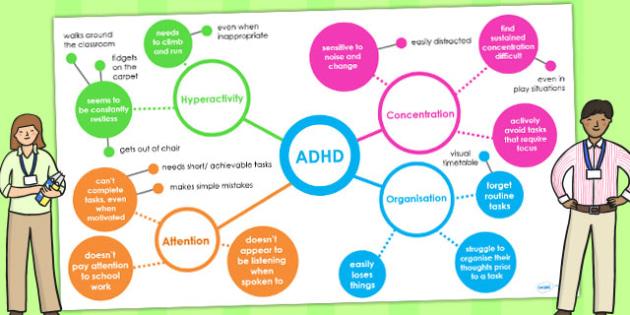 ADHD Interactive Mind Map PowerPoint - SEN, ADHD, mind maps