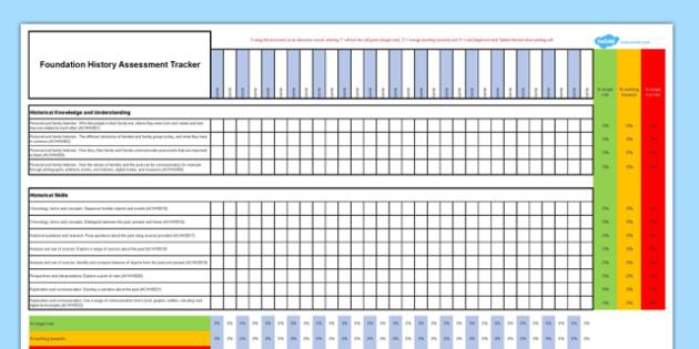 Australian Curriculum Foundation History Assessment Tracker - Australian Curriculum, History, Assessment, Curriculum Overview, Student Data, Foundation