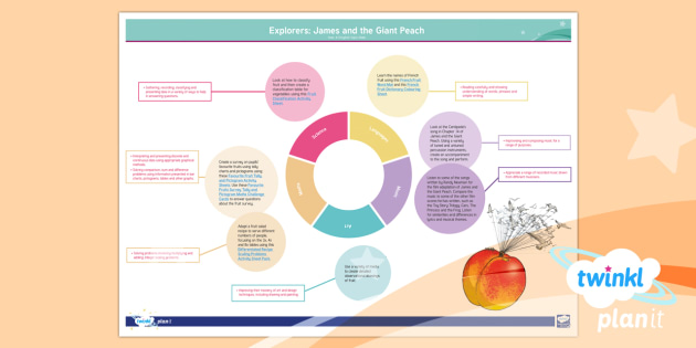 Explorers: James and the Giant Peach Y4 Topic Web To Support Teaching on 'James and the Giant Peach' by Roald Dahl - Explorers: James and the Giant Peach Y4 Topic Web To Support Teaching on 'James and the Giant Peach' by Roald Dahl