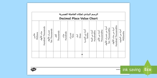 Decimals Place Value Chart Arabic/English - KS2, Maths, place value, deciman, decimal, point, place, tens, ten, thousand, unit, one., worksheet,