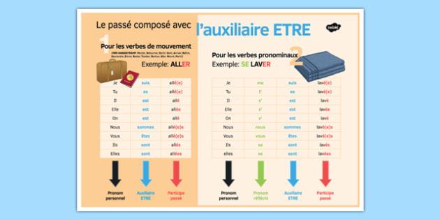 Le passé composé avec ETRE Poster - french, perfect tense, etre, classroom, display poster