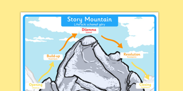 Story Mountain Display Poster Large Polish Translation - polish, story mountain, display poster, display, poster