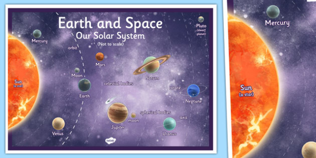 Year 5 Science Earth and Space Display Poster - display poster