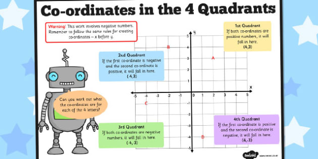 Co-ordinates in the 4 Quadrants Poster - coordinates, quadrants, poster
