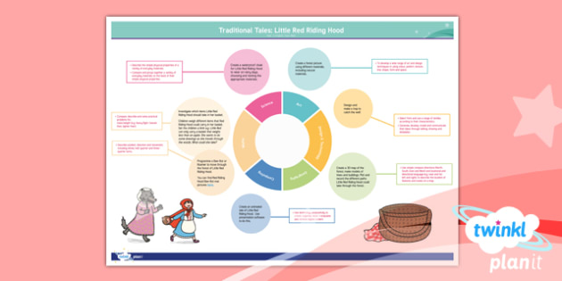 Traditional Tales: Little Red Riding Hood Y1 Topic Web - Traditional stories, fairytales, fairy tales, fairy stories, familiar stories