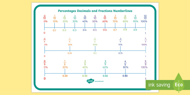 Percentages, Decimals and Fractions Number Line Display Poster - percent, decimal, fraction, percentages, decimals, fractions, number line, display poster, display, poster, maths, mathematics