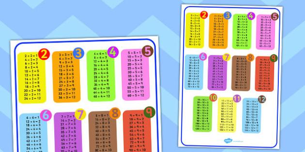 Division Facts Mat - divide, maths, numeracy, fact, visual aid