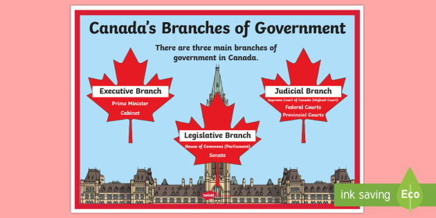 Canada's Branches of Government Large Display Poster - Uniquely Canadian, Canada's Branches of Government, executive branch, legislative branch, judicial