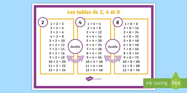 Poster d 39 affichage les tables de multiplications de 2 4 et 8 - Poster table de multiplication ...