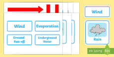 The Water Cycle Visual Aids