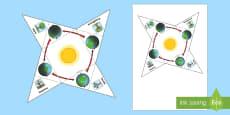 Poziția Pământului față de Soare în diferite anotimpuri - Suport vizual