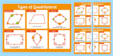 Large Types of Quadrilateral Poster