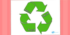 Eco And Recycling Reduce Reuse Recyle Poster (Australia)
