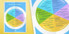 Bloom's Taxonomy Wheel Questions for Reading
