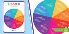 SHANARRI Wheel Display Poster