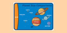 Solar System Planets Size Comparison Display Poster