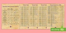* NEW * Roman Numerals Posters Display Pack