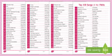 Top 100 Songs of 1960 Overview