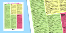 New 2014 Curriculum Maths, English and Science Poster Year 1